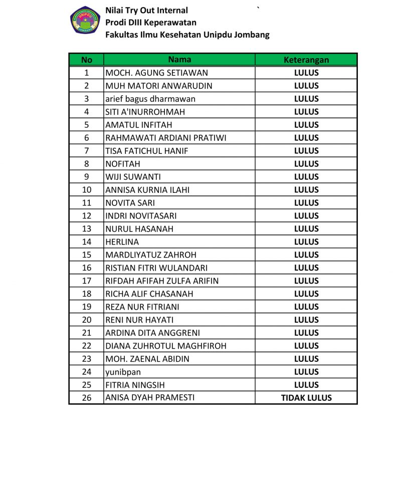Hasil Try Out Internal II 2019-1
